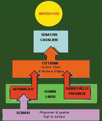 Stato sotto Ottaviano Augusto