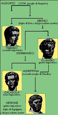 Genealogia della famiglia Giulio-Claudia