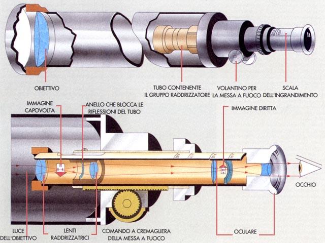 Schema di funzionamento del cannocchiale