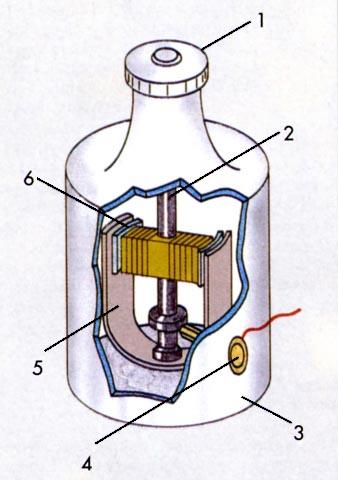 Dinamo di bicicletta: 1) presa di moto 2) albero 3) involucro 4) presa di energia 5)  magnete 6) nucleo di ferro