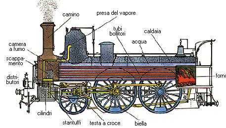 Spaccato di locomotiva a vapore