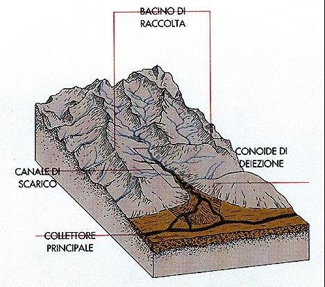 Stereogramma di un bacino idrografico
