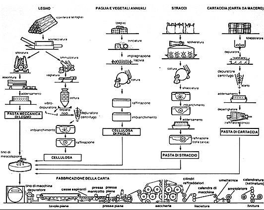Schema:Fsi della produzione della carta