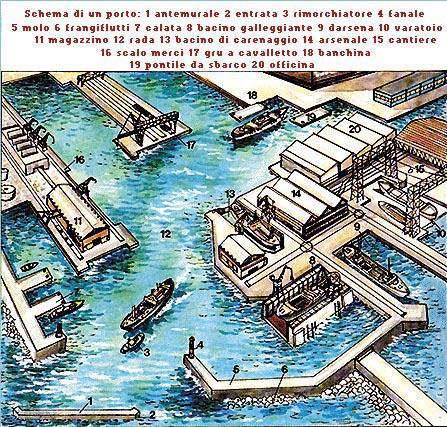 Schema di un porto