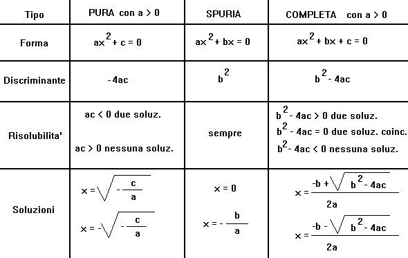 Matematica equazioni di secondo grado - Tavola di tracciamento secondo grado ...