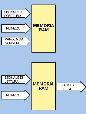 Operazione di scrittura e di lettura in memoria RAM
