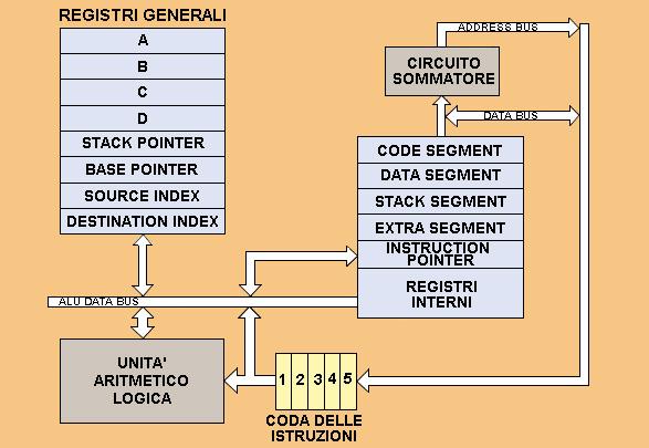 Schema dei processori Intel 8088 e 8086