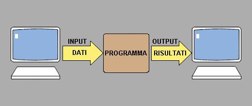Schema di elaborazione interattiva
