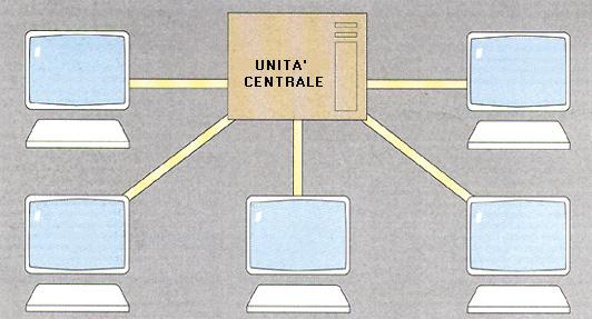 Schema di elaborazione in time-sharing