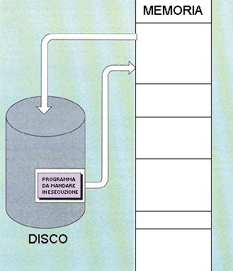 Schema del procedimento dello swapping
