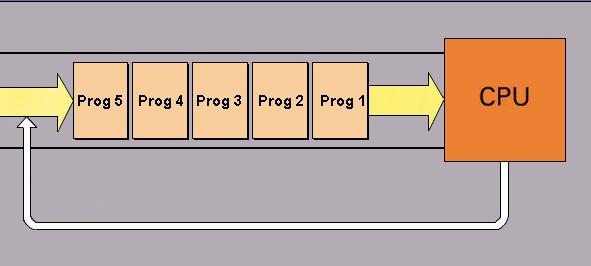 Schema dell'assegnazione dei programmi alla CPU