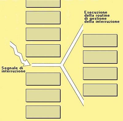Schema della gestione delle interruzioni