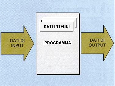 Dati di input e di output