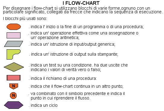 Schema a blocchi usato nel Flow-Chart