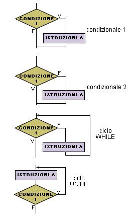 Principali varianti delle strutture di controllo