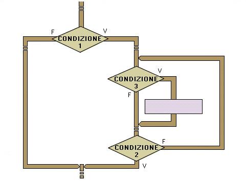 Flow chart illustrativo dell'esempio