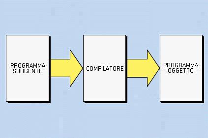 Schema di un compilatore