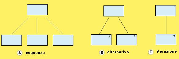 Simbologia usata nel metodo Jackson