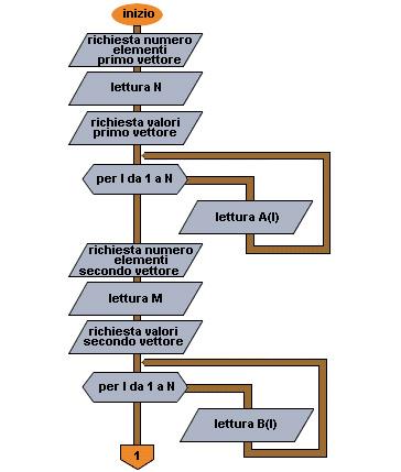Flow chart Esempio di esecuzione