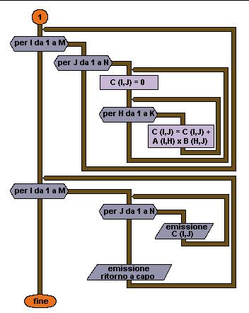 Una Flow Chart