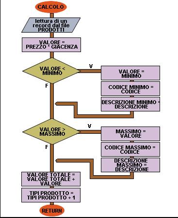 Flow chart Lettura dati