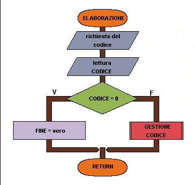 Flow chart Elaborazione dati