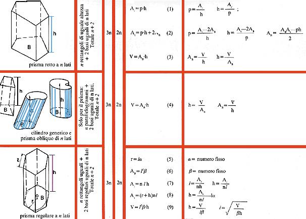 Tabella riassuntiva dei cilindri e dei prismi