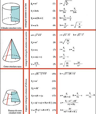 Tabella riassuntiva dei solidi di rotazione (1ª)
