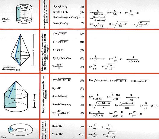 Tabella riassuntiva dei solidi di rotazione (2ª)