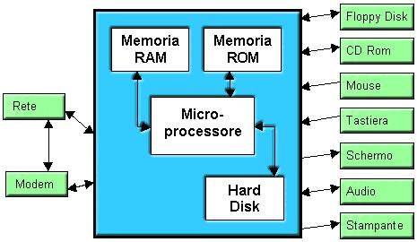 Schema di funzionamento del computer