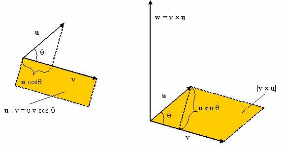 Prodotto vettoriale - prodotto esterno